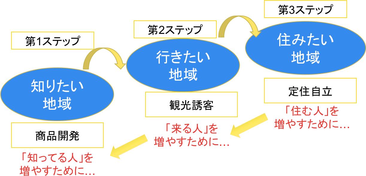 ステップイメージ