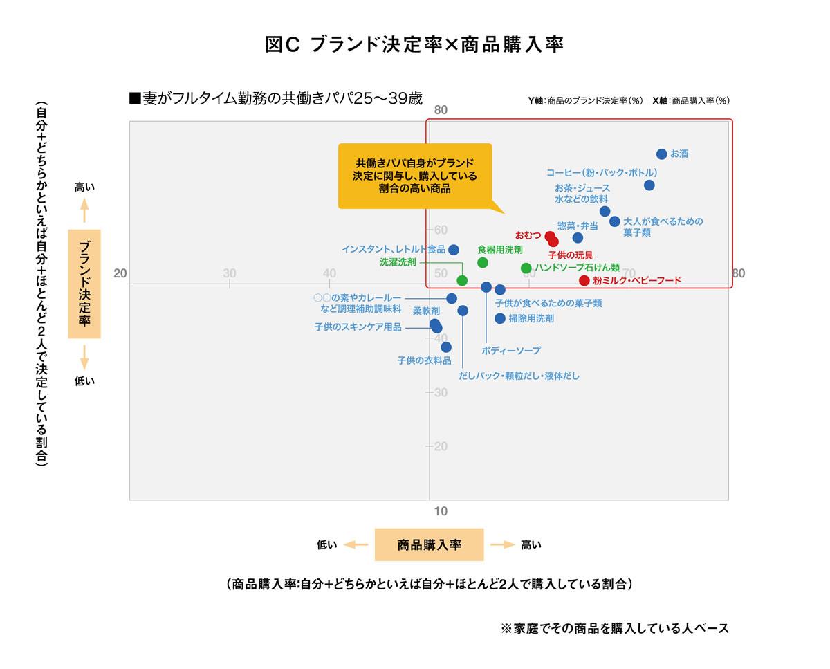 図C ブランド決定率×商品購入率