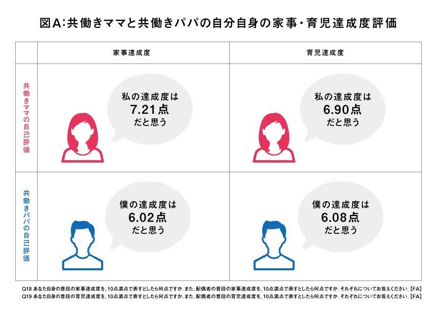 図A:共働きママと共働きパパの自分自身の家事・育児達成度評価