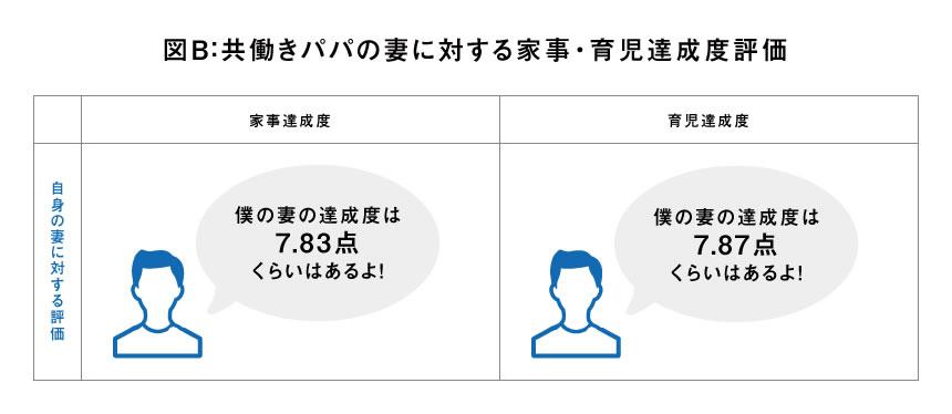 図B:共働きパパの妻に対する家事・育児達成度評価