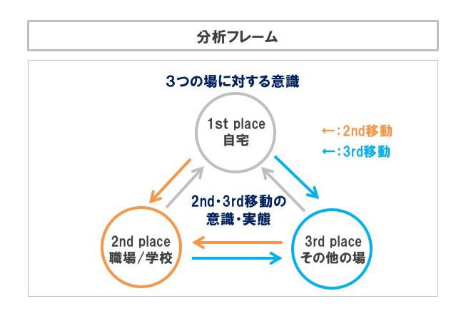 3つの場に対する意識