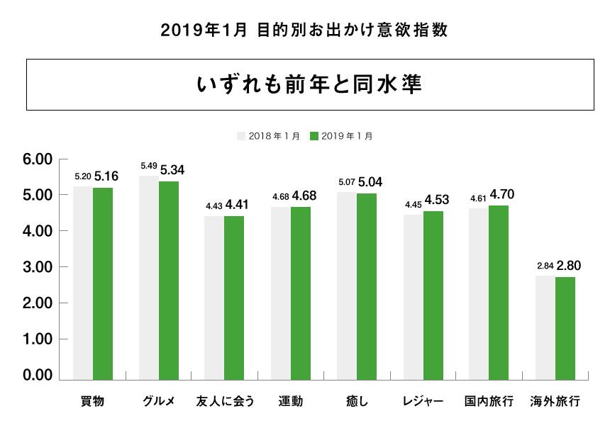 2019年1月目的別お出かけ意欲指数