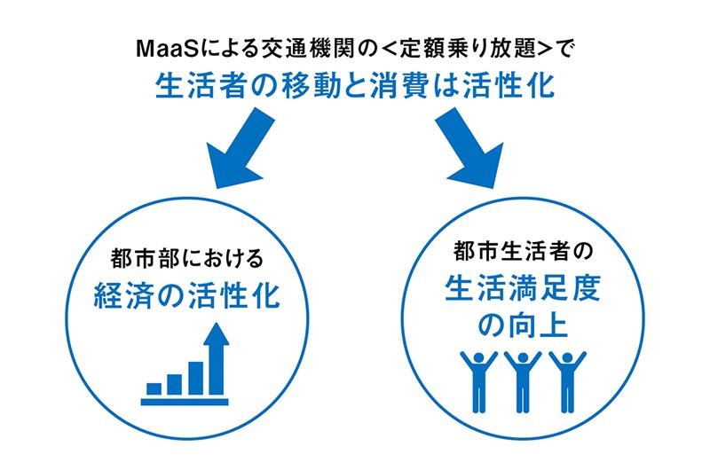 MaaS時代の〈定額乗り放題〉は経済活性と生活満足度の向上につながる?  ―生活者からみた都市型MaaSの可能性―(後編)
