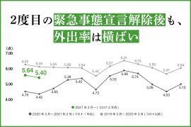 2度目の緊急事態宣言解除後も、外出率は横ばい